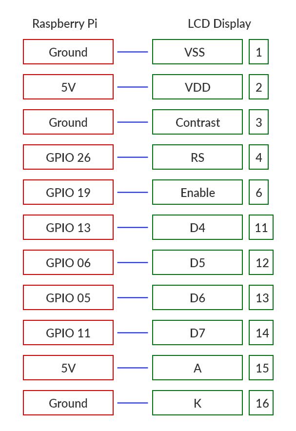 Мониторинг погоды с помощью Node.js, Raspberry Pi и LCD-дисплея - 5