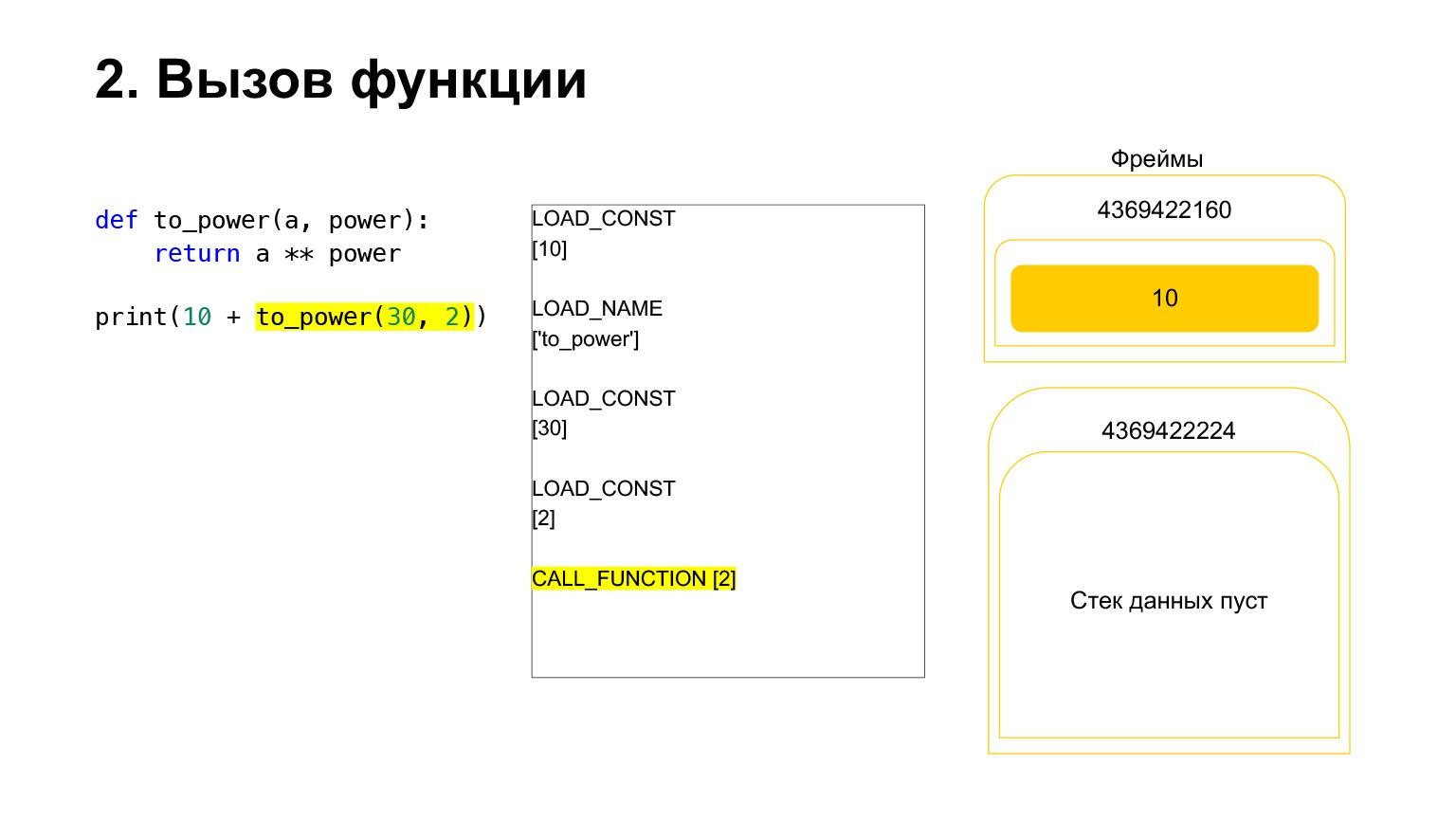 Устройство CPython. Доклад Яндекса - 20