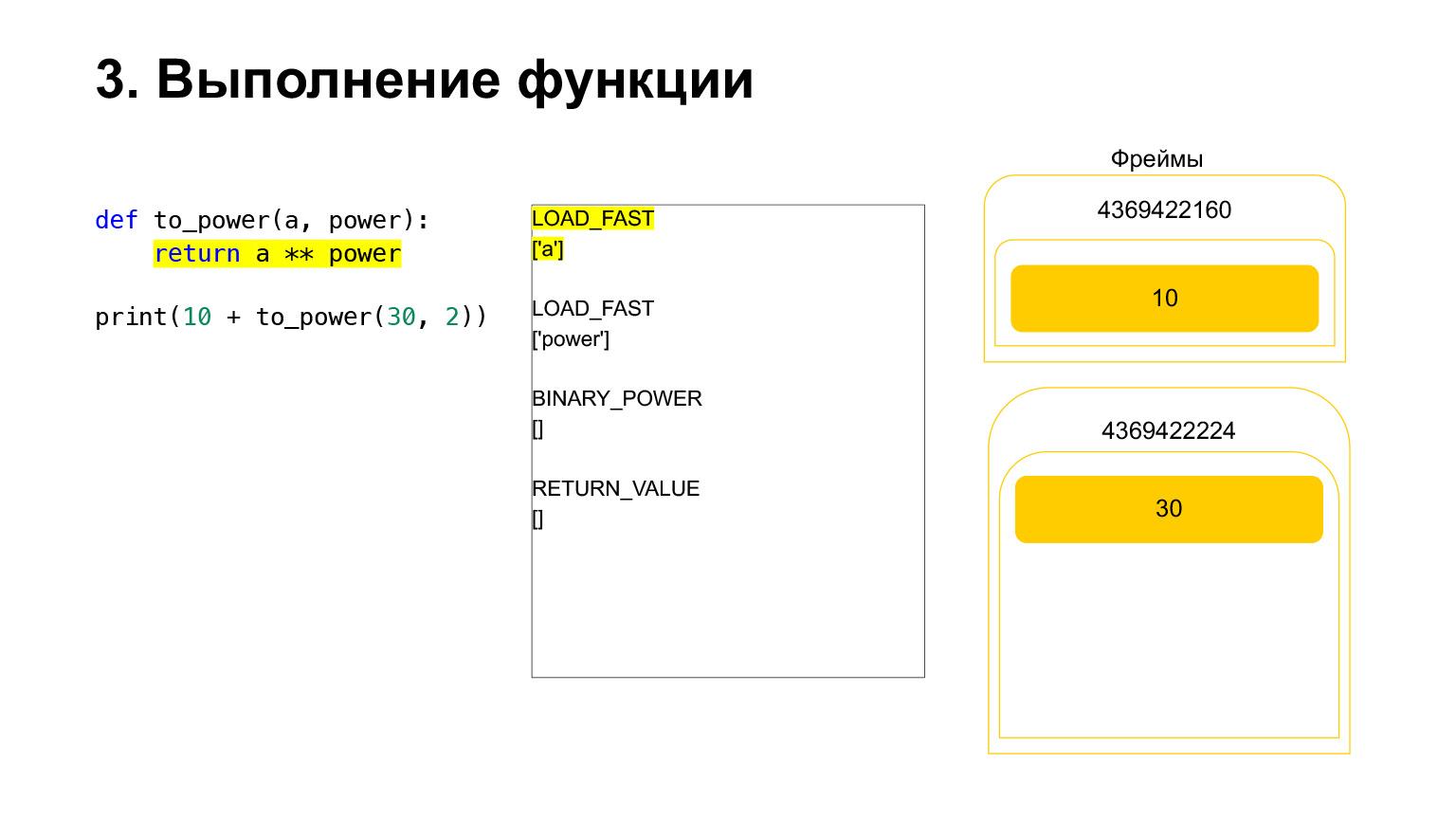 Устройство CPython. Доклад Яндекса - 21