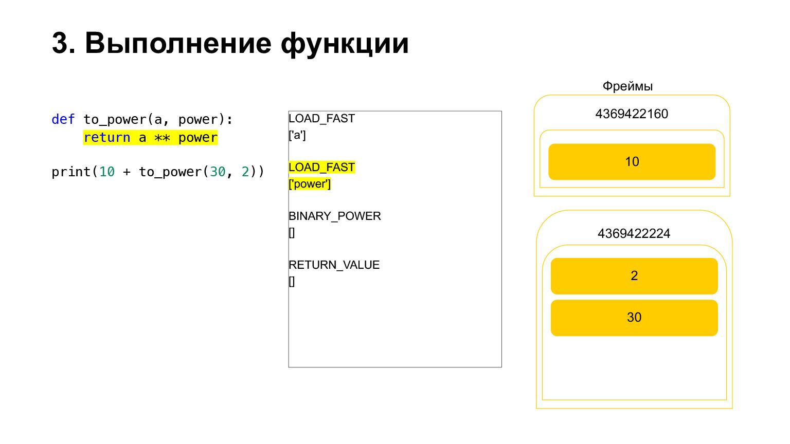 Устройство CPython. Доклад Яндекса - 22