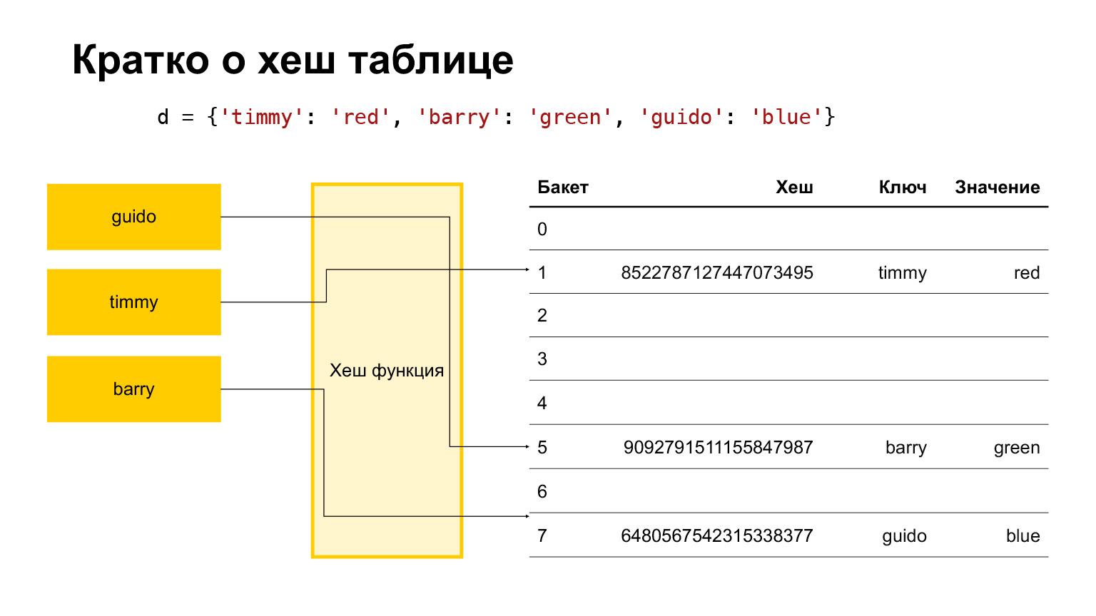Устройство CPython. Доклад Яндекса - 32