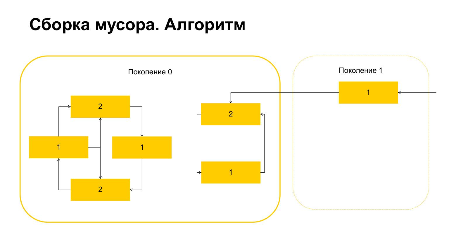 Устройство CPython. Доклад Яндекса - 47