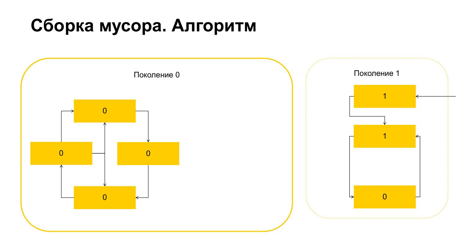 Устройство CPython. Доклад Яндекса - 49