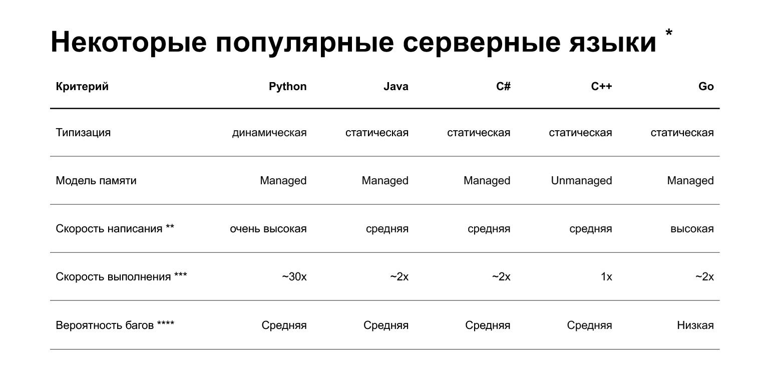 Устройство CPython. Доклад Яндекса - 1