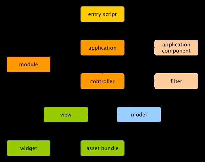 Уязвимости PHP-фреймворков - 8