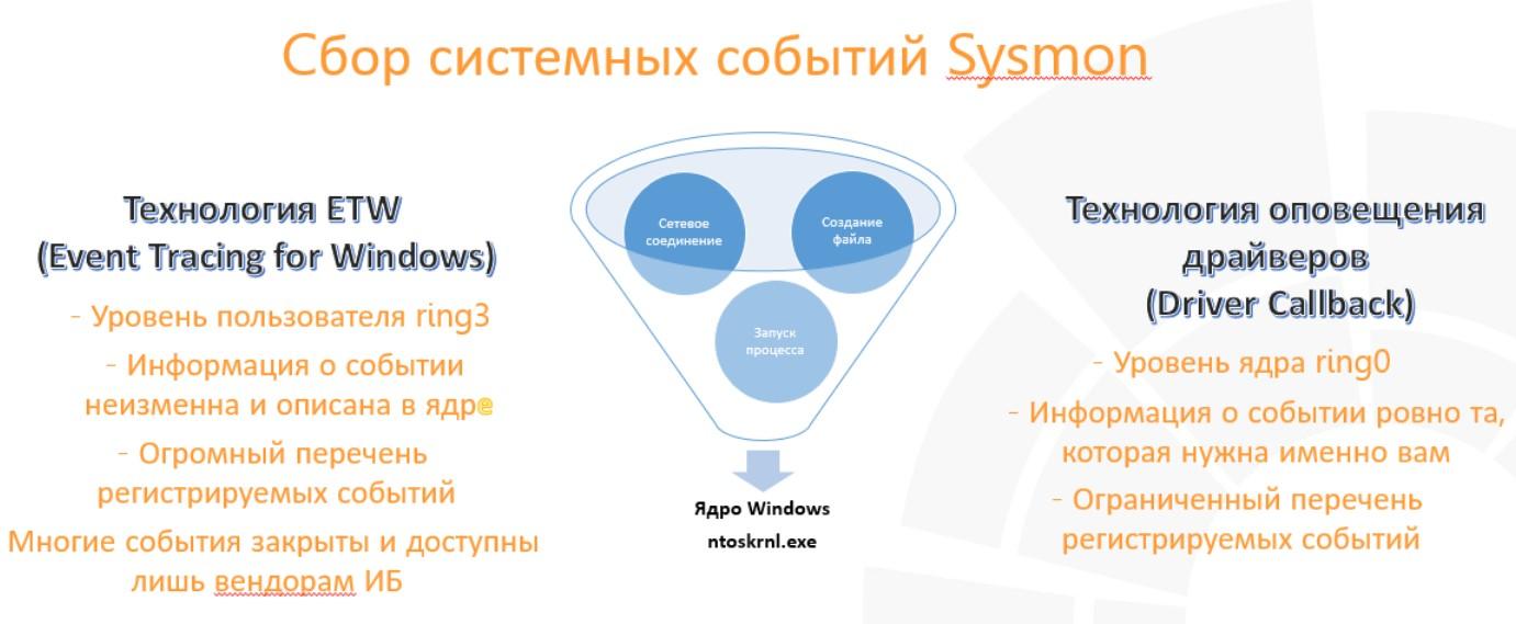 Зачем внедрять EDR, если есть SIEM, Sysmon и антивирус? - 3
