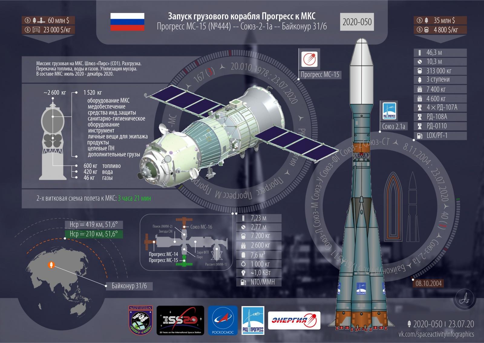 Успешный запуск. Грузовой корабль к МКС. Запуски 2020 года: 56-й; 50-й успешный; 8-й от России - 2