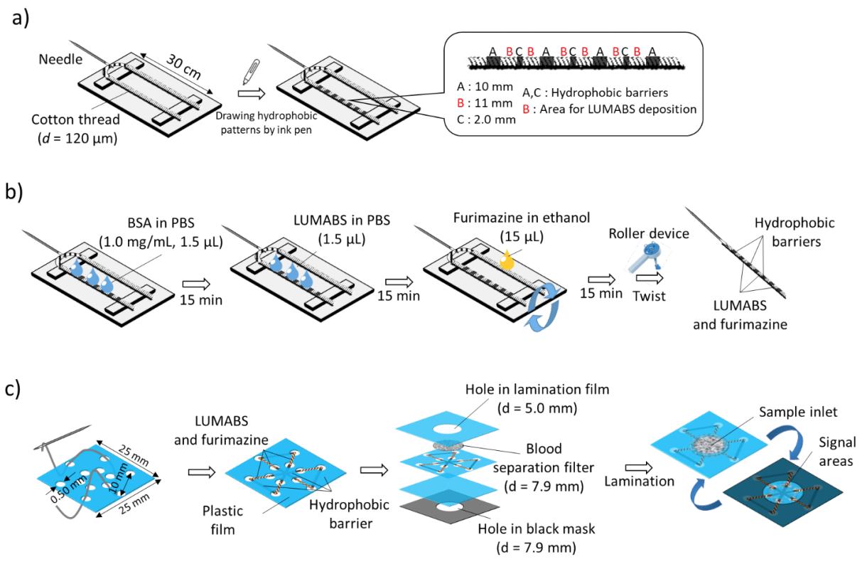 Хлопковая нить, биолюминесценция и смартфон: анализ крови на антитела за 5 минут - 3