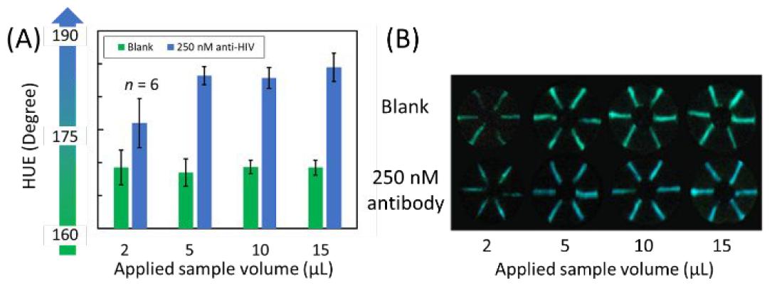 Хлопковая нить, биолюминесценция и смартфон: анализ крови на антитела за 5 минут - 6