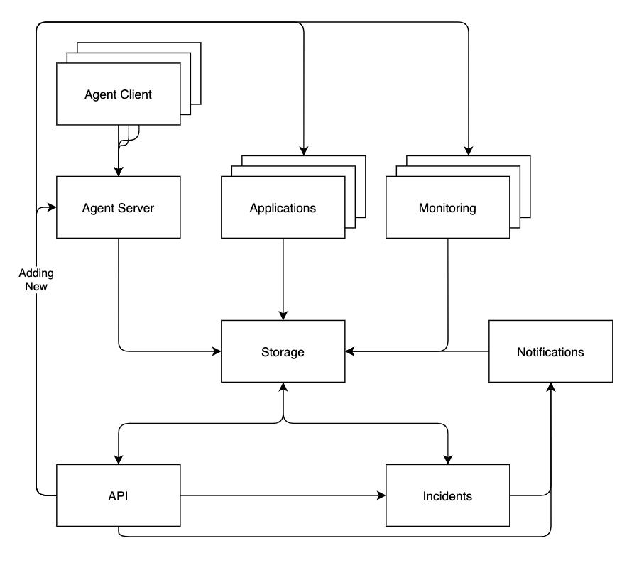 Squzy — бесплатная open-source self-host система мониторинга с инцидентами и уведомлениями - 1