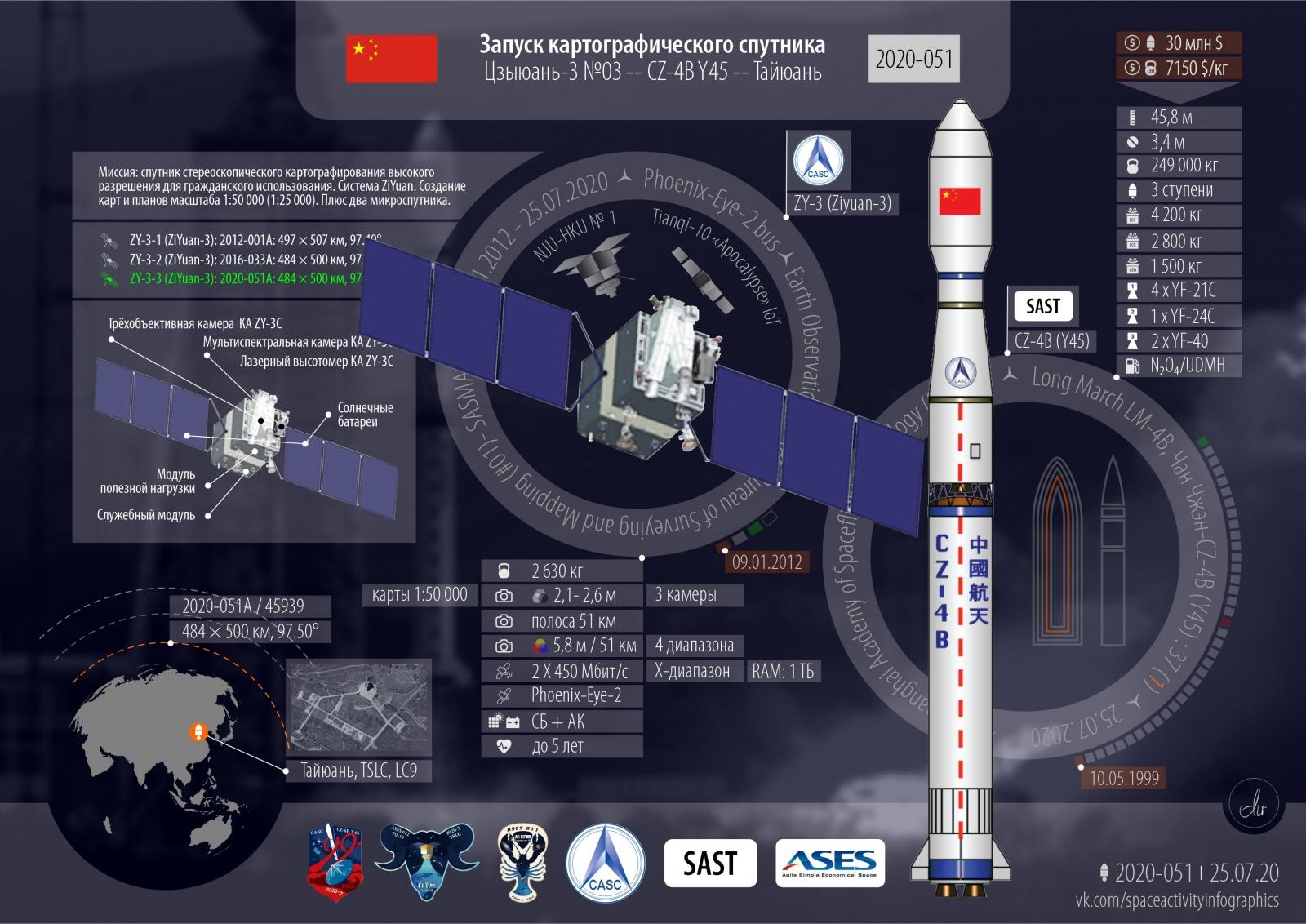 Успешный запуск. Картографический спутник с попутчиками. Запуски 2020 года: 57-й, 51-й успешный, 21-й от Китая - 2
