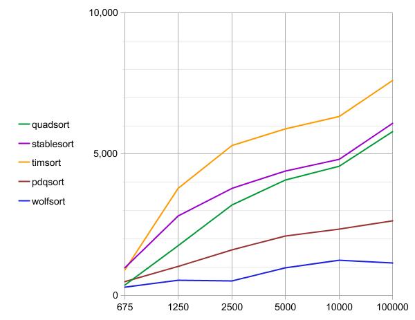 Алгоритм сортировки quadsort - 5