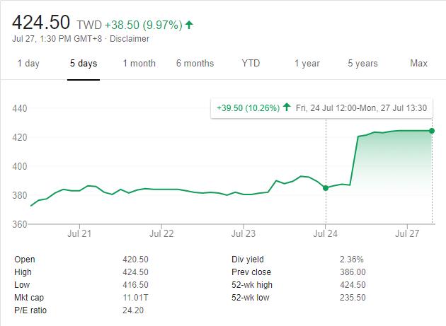 Известие, что Intel будет заказывать выпуск продукции у TSMC, вывело акции TSMC на 12 место в мире по суммарной стоимости