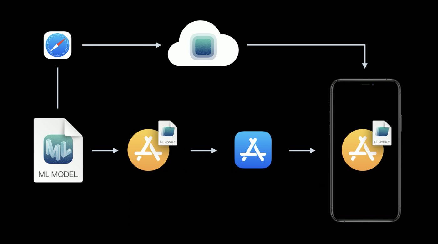 Новости о машинном обучении Apple в 2020 году - 2
