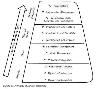 Digital Practitioner Body of Knowledge — обзор инструкции по цифровой трансформации для практиков - 5