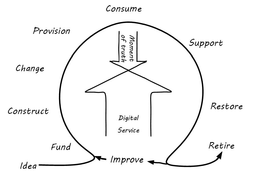 Digital Practitioner Body of Knowledge — обзор инструкции по цифровой трансформации для практиков - 6