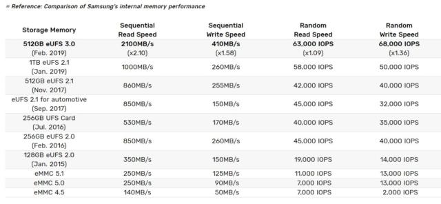 NVMe против UFS 3.1: Битва типов памяти в смартфонах. Разбор - 10