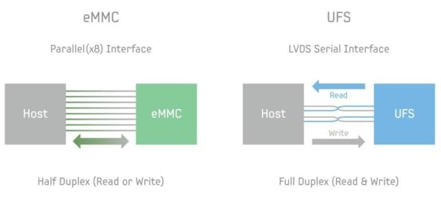 NVMe против UFS 3.1: Битва типов памяти в смартфонах. Разбор - 11