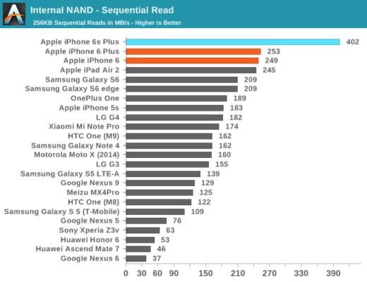 NVMe против UFS 3.1: Битва типов памяти в смартфонах. Разбор - 13