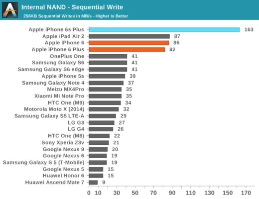 NVMe против UFS 3.1: Битва типов памяти в смартфонах. Разбор - 14
