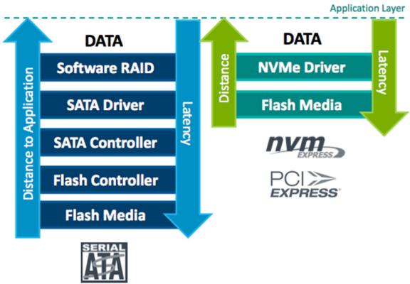 NVMe против UFS 3.1: Битва типов памяти в смартфонах. Разбор - 15