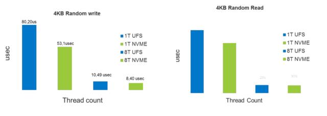 NVMe против UFS 3.1: Битва типов памяти в смартфонах. Разбор - 16