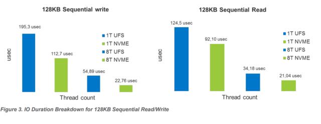 NVMe против UFS 3.1: Битва типов памяти в смартфонах. Разбор - 17