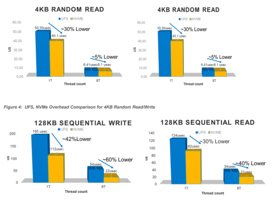 NVMe против UFS 3.1: Битва типов памяти в смартфонах. Разбор - 18