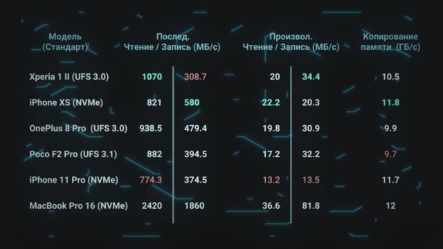 NVMe против UFS 3.1: Битва типов памяти в смартфонах. Разбор - 21