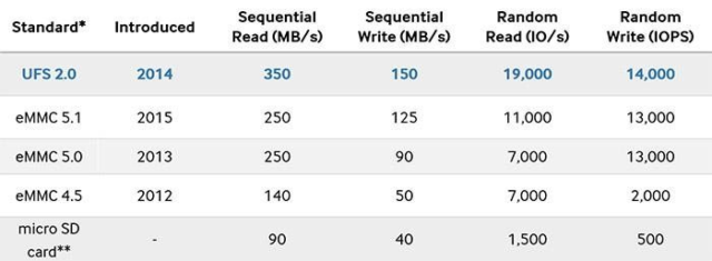 NVMe против UFS 3.1: Битва типов памяти в смартфонах. Разбор - 7