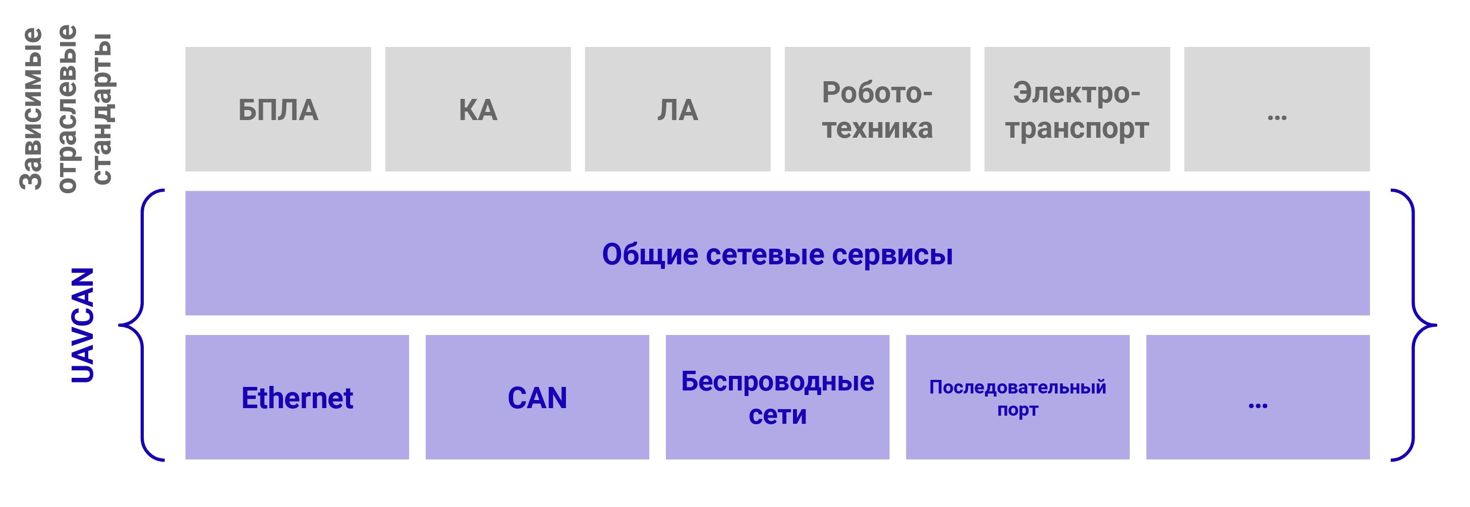 Издатель-подписчик для распределённых отказоустойчивых бортовых систем реального времени в 1500 строк кода - 12