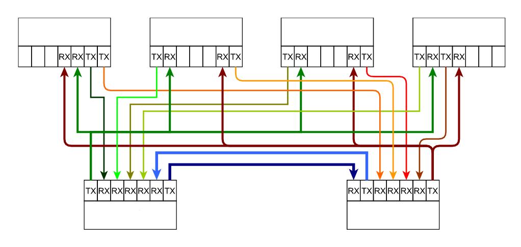 Издатель-подписчик для распределённых отказоустойчивых бортовых систем реального времени в 1500 строк кода - 4
