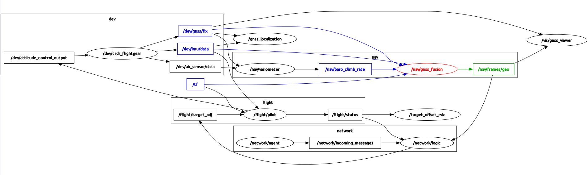 Издатель-подписчик для распределённых отказоустойчивых бортовых систем реального времени в 1500 строк кода - 7