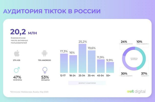 У TikTok в России почти половина аудитории — взрослые люди, а у популярных тиктокеров — молодые девушки - 1