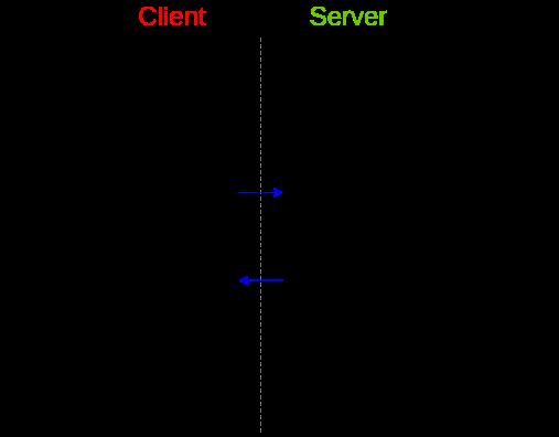 IBM открыла инструмент полностью гомоморфного шифрования для Linux - 2