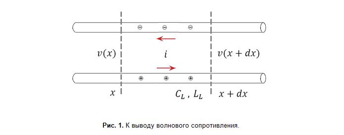 SamsPcbGuide, часть 15: Волновое сопротивление микрополосковой линии, Гарольд Уилер и Эрик Богатин - 2