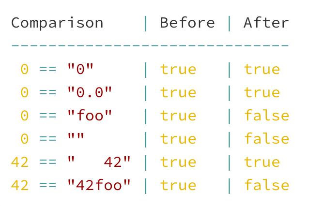 PHP-Дайджест № 185 (20 июля – 3 августа 2020) - 7