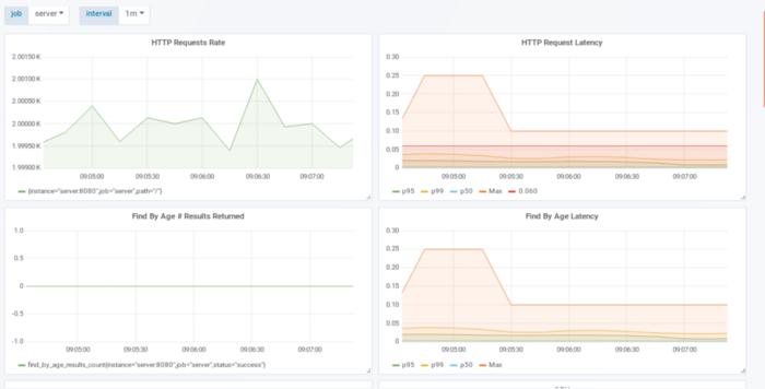 SRE: Анализ производительности. Способ настройки с использованием простого вебсервера на Go - 13