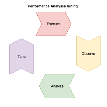 SRE: Анализ производительности. Способ настройки с использованием простого вебсервера на Go - 2