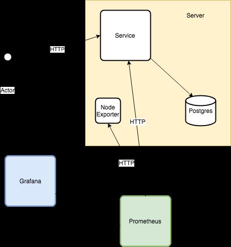 SRE: Анализ производительности. Способ настройки с использованием простого вебсервера на Go - 3