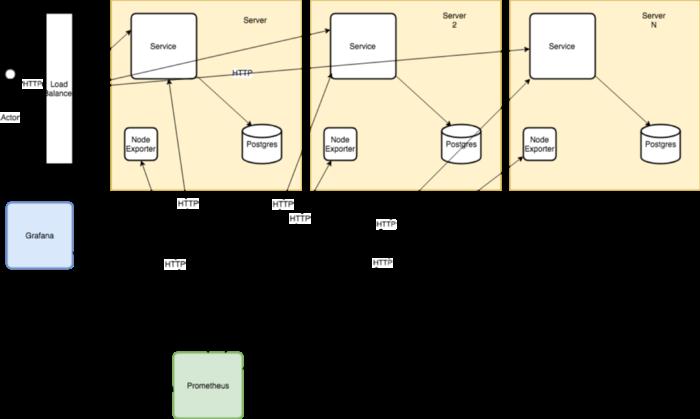 SRE: Анализ производительности. Способ настройки с использованием простого вебсервера на Go - 4