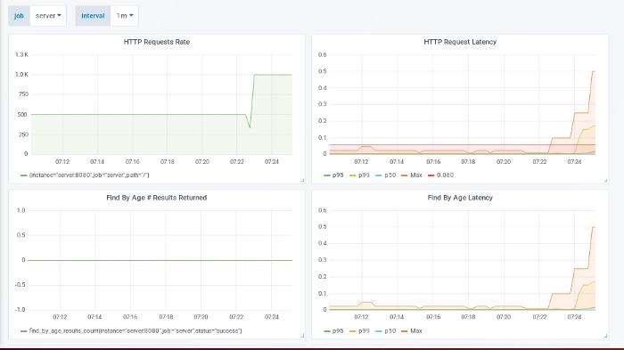 SRE: Анализ производительности. Способ настройки с использованием простого вебсервера на Go - 8
