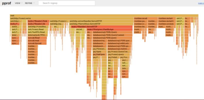 SRE: Анализ производительности. Способ настройки с использованием простого вебсервера на Go - 9
