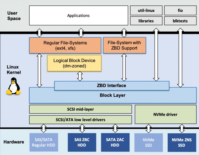 Linux Kernel 5.8: что нового в ядре с самым большим количеством изменений за всю историю - 2
