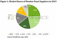 Лидером на рынке панелей для мониторов стала китайская компания BOE - 2