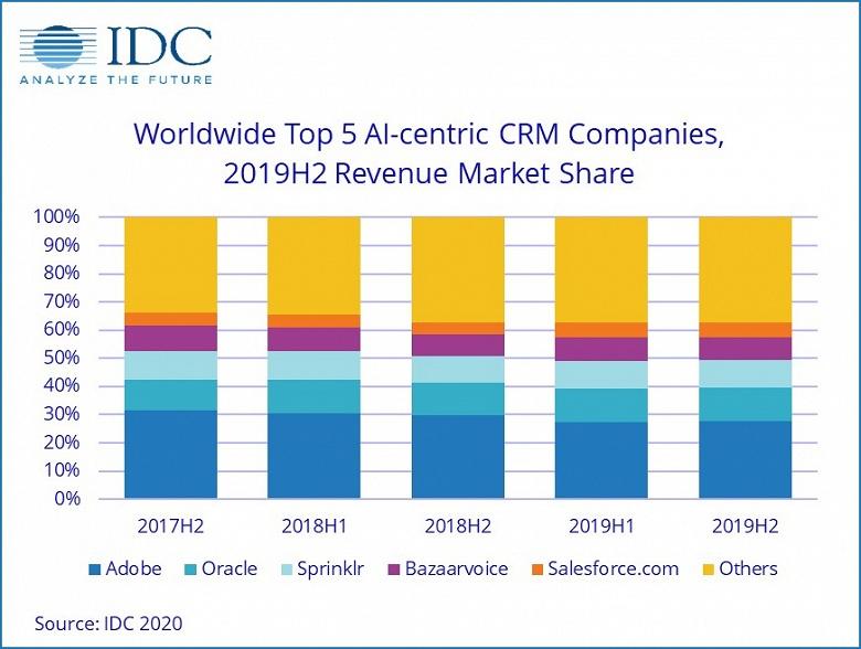 По прогнозу IDC, в этом году рынок искусственного интеллекта достигнет 156,5 млрд долларов