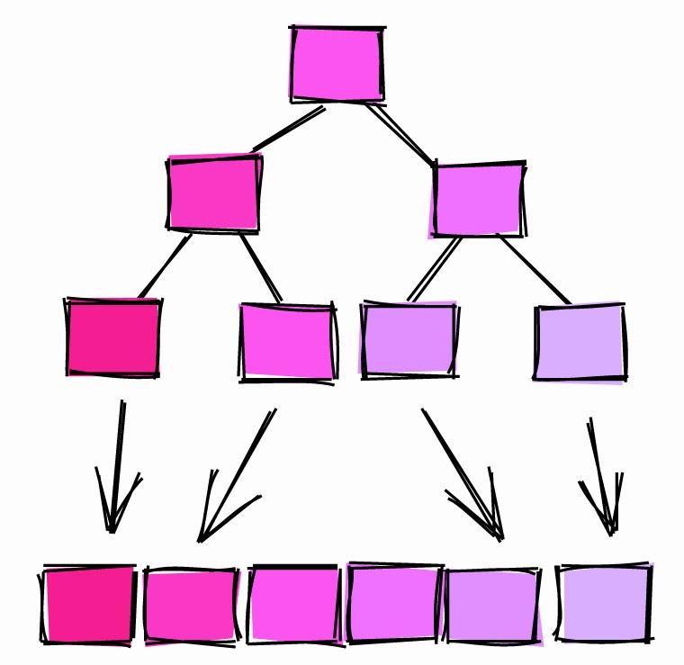 Трюки с SQL от DBA. Небанальные советы для разработчиков БД - 5