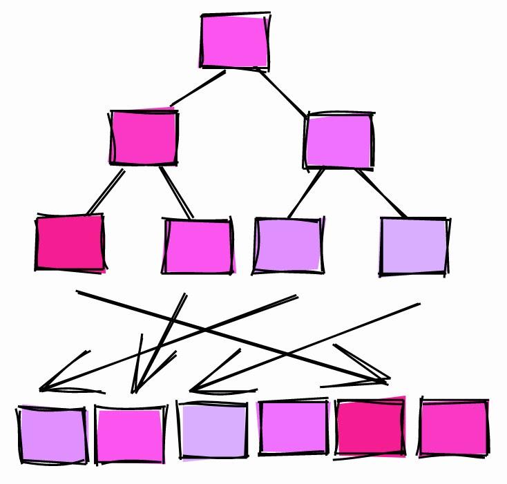 Трюки с SQL от DBA. Небанальные советы для разработчиков БД - 6