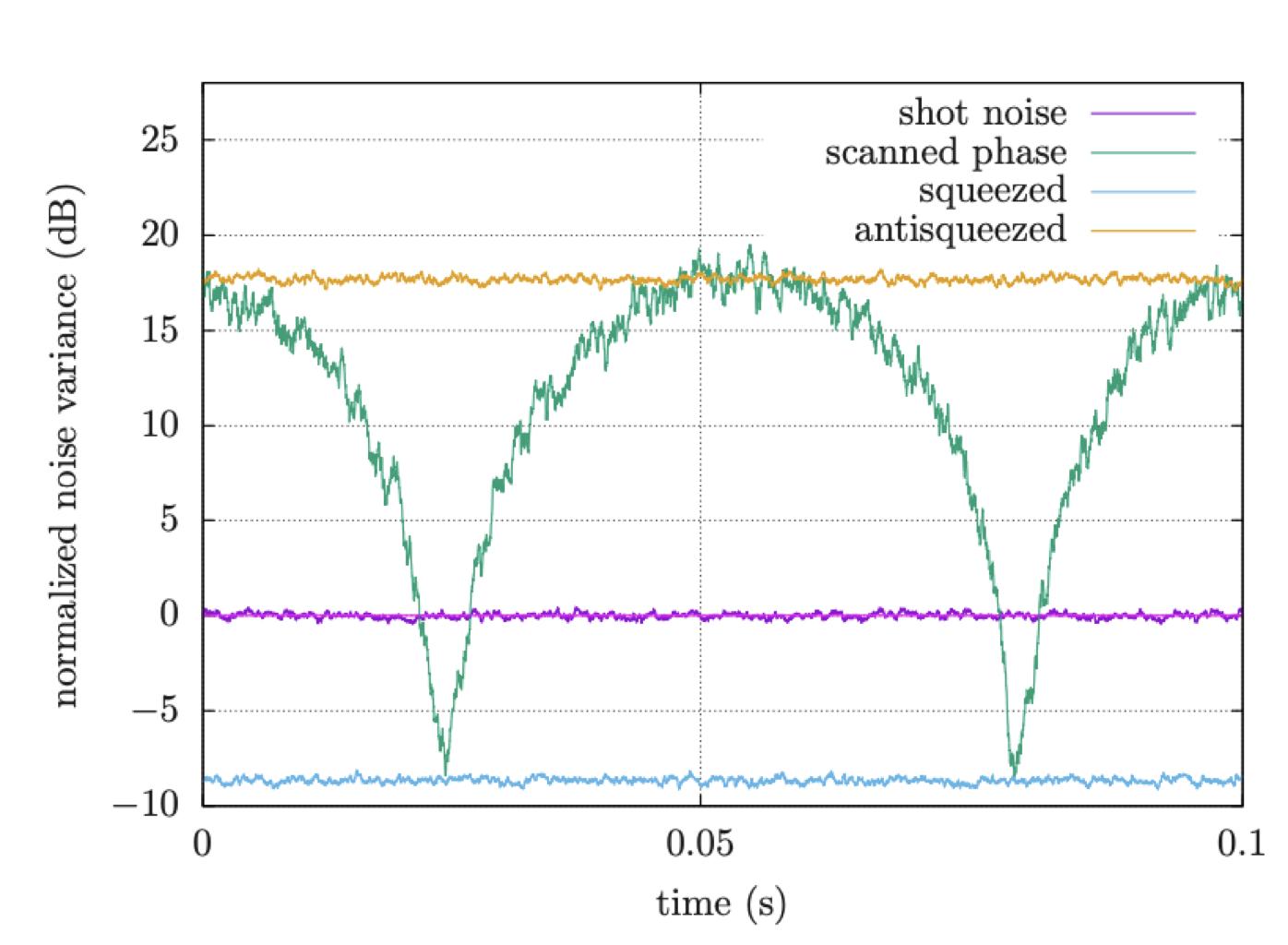 Как мы используем квантовый свет для измерения осцилляторов при -250°С - 13