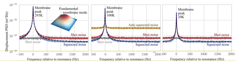 Как мы используем квантовый свет для измерения осцилляторов при -250°С - 18